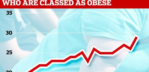 Number of obese people in England has almost doubled in 20 years