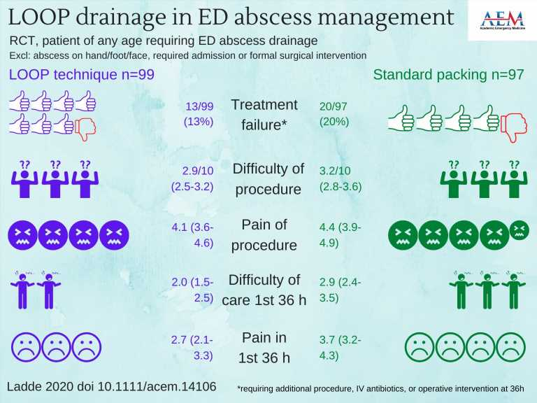 LOOP technique for I&D of abscesses in adults is safe, effective alternative to I&D with packing