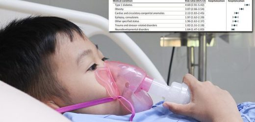 QUARTER of kids with COVID have at least one pre-existing condition