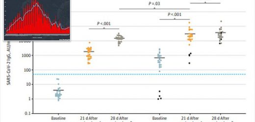 COVID survivors with 1 dose have 2x the antibodies as others with 2